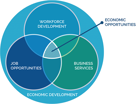 Economic development venn diagram shows the intersection of business services, workforce development, and job opportunities